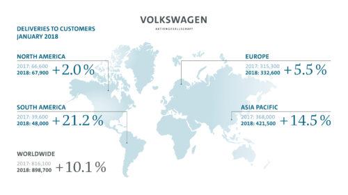 Chiffres Groupe Volkswagen Janvier 2018-jpg